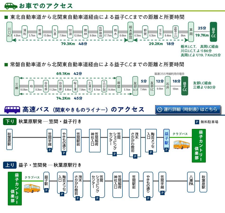 車でのアクセス・高速バスでのアクセスの詳細